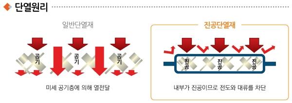고진공단열재_단열원리[크기변환].jpg